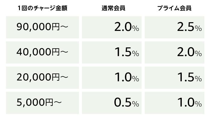 amazonギフト券現金チャージポイントアップ表